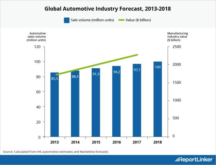 Automotive industry forecast 2018