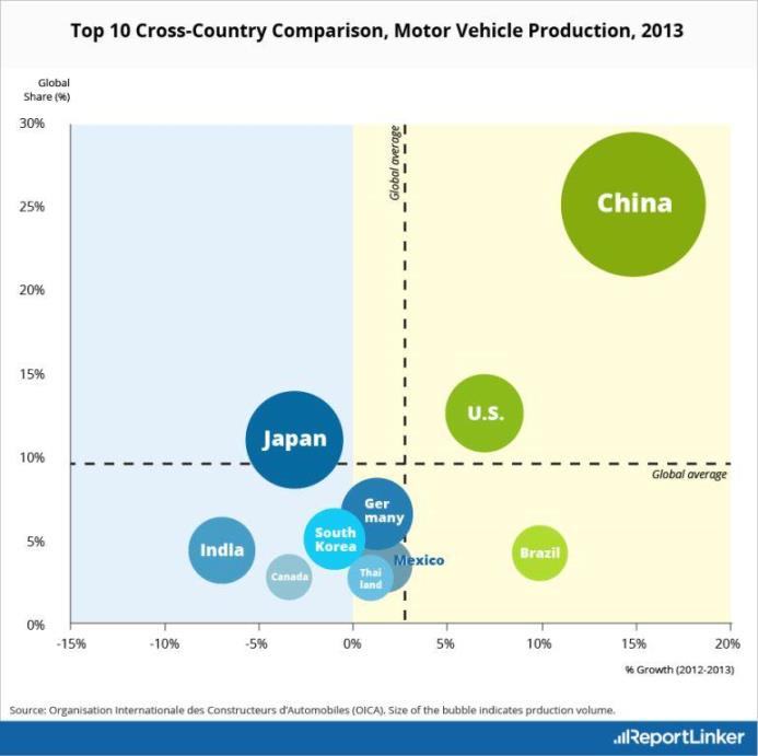 Top 10 Country comparison, motor vehicle production