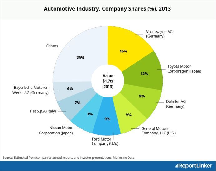 Automotive Company Shares
