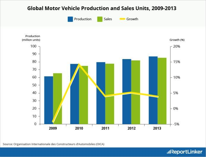 Global Motor Vehicule Production and Sales units