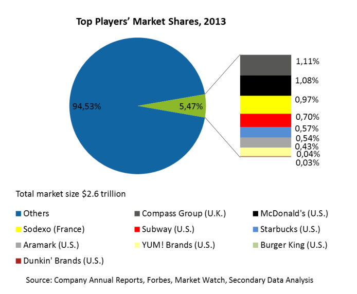 Top Players Market Shares