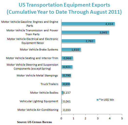 US Transportation Equipment Exports  (Cumulative Year to Date Through August 2011)