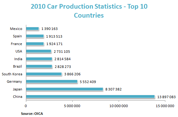 2010 Car Production Statistics - Top 10 Countries