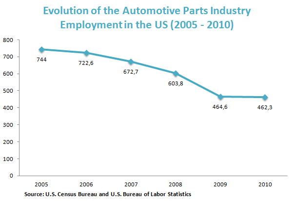 Evolution of the Automotive Parts Industry Employment in the US (2005 - 2010)