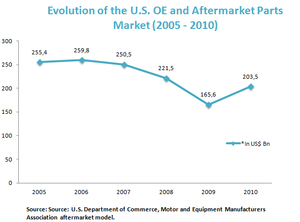 Evolution of the U.S. OE and Aftermarket Parts Market (2005 - 2010)
