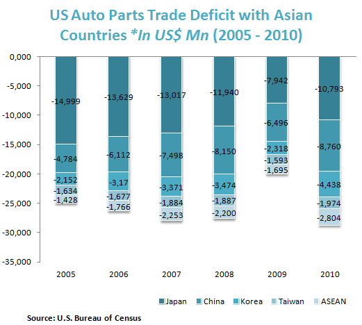 US Auto Parts Trade Deficit with Asian Countries *In US$ Mn (2005 - 2010)