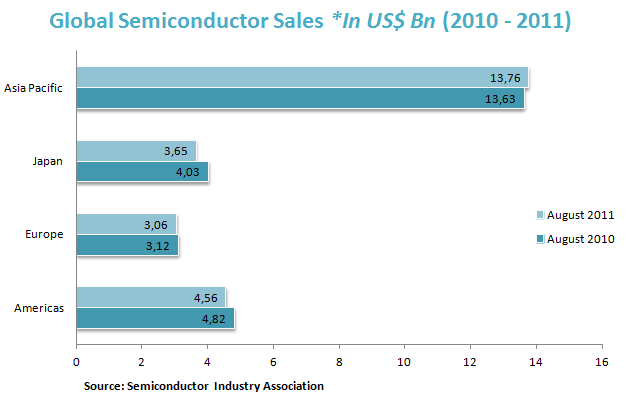 Global Semiconductor Sales *In US$ Bn (2010 - 2011)
