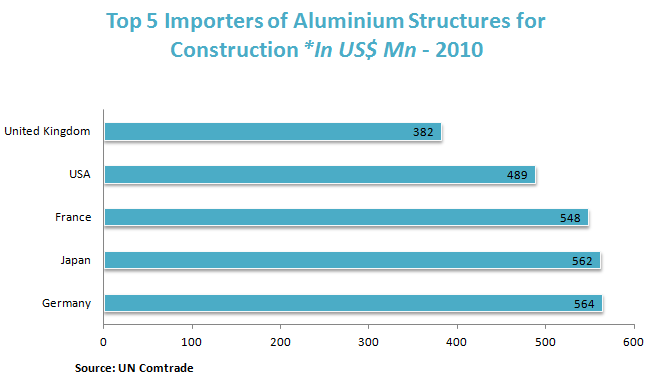 Top 5 Importers of Aluminium Structures for Construction *In US$ Mn - 2010