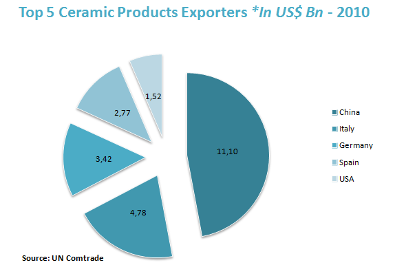 Top 5 Ceramic Products Exporters *In US$ Bn - 2010