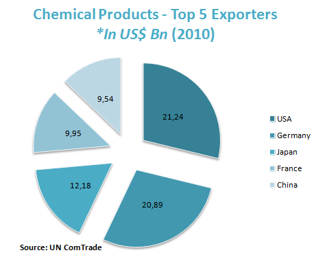 Chemical Products - Top 5 Exporters *In US$ Bn (2010)