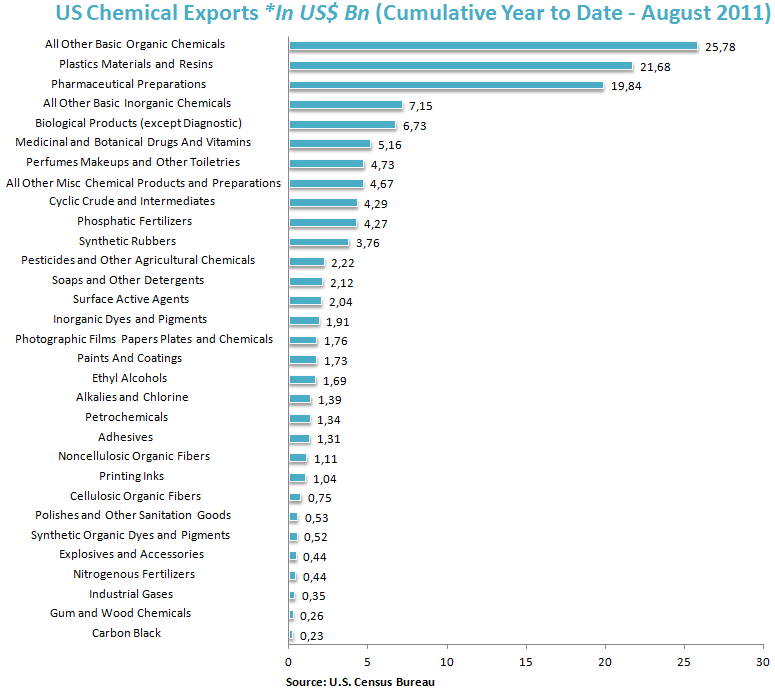 US Value of Chemical Exports *In US$ Bn (Cumulative Year to Date Through August 2011)