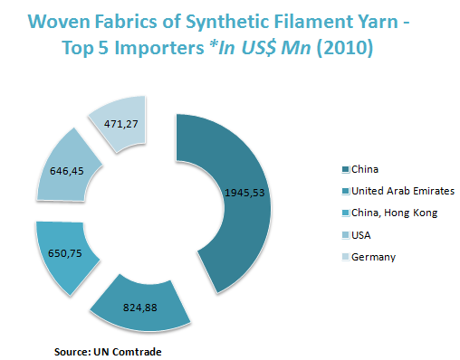 Woven Fabrics of Synthetic Filament Yarn - Top 5 Importers *In US$ Mn (2010)