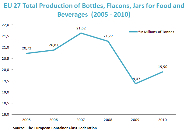 EU 27 Total Production of Bottles, Flacons, Jars for Food and Beverages  (2005 - 2010)