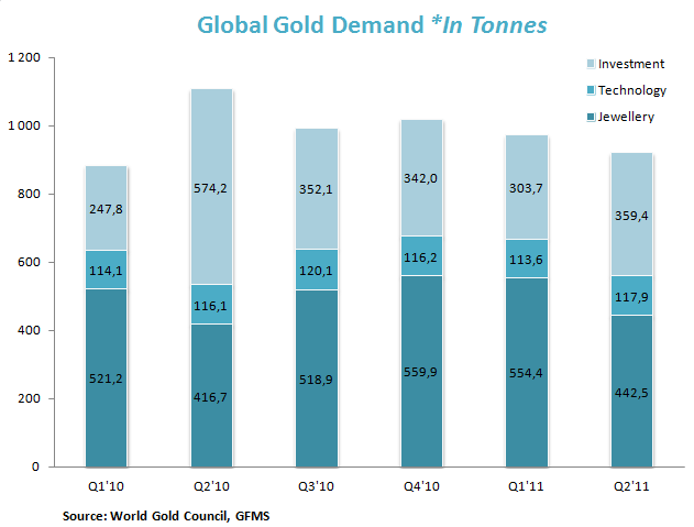 Global Gold Demand *In Tonnes