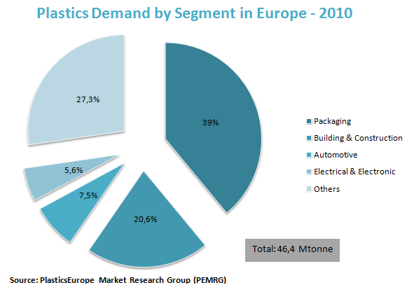 Plastics Demand by Segment in Europe - 2010