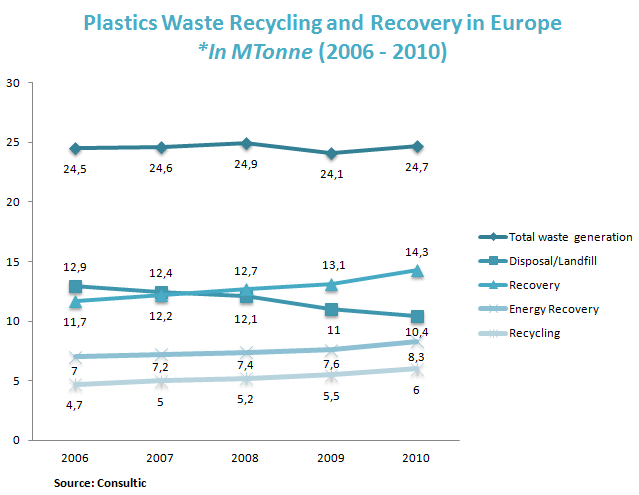 Plastics Waste Recycling and Recovery in Europe *In MTonne (2006 - 2010)