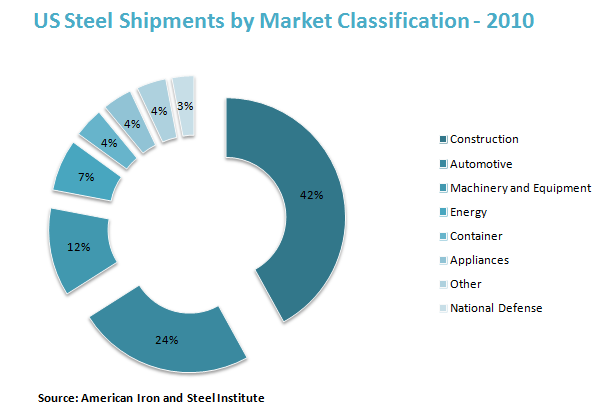 US Steel Shipments by Market Classification - 2010