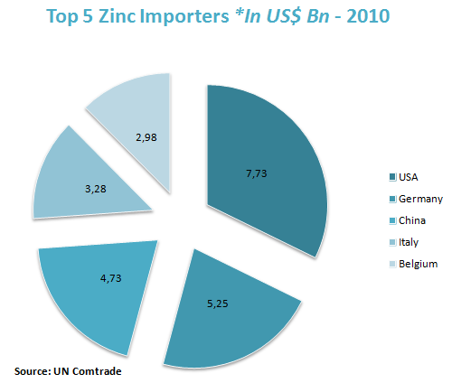 Top 5 Zinc Importers *In US$ Bn - 2010