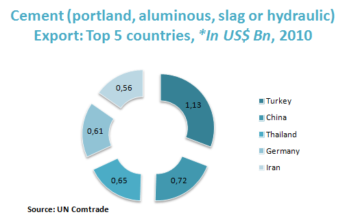 Cement (portland, aluminous, slag or hydraulic) Export: Top 5 countries, *In US$ Bn, 2010
