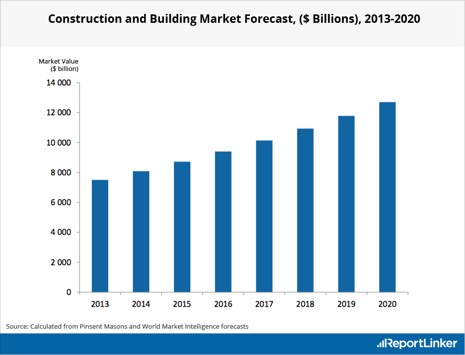 Construction and Building Market Forecast 2020
