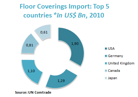 Floor Coverings Import: Top 5 countries *In US$ Bn, 2010