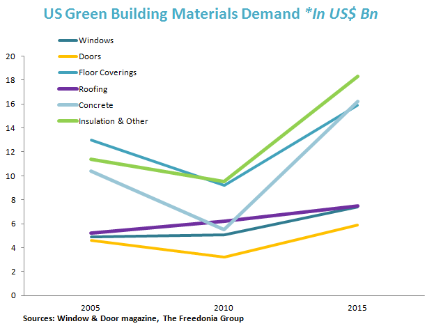 US Green Building Materials Demand *In US$ Bn (2005 - 2015)