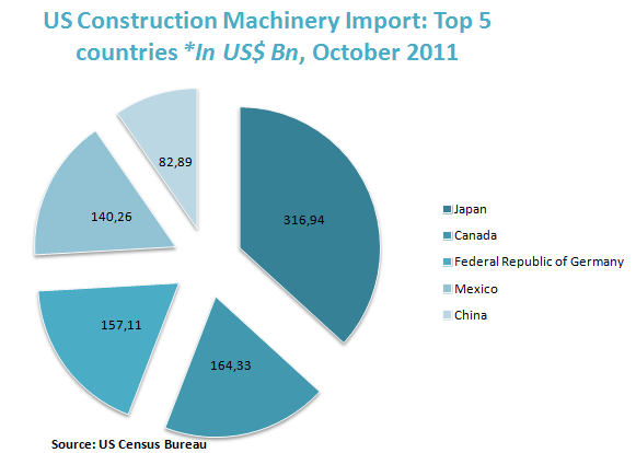 US Construction Machinery Import: Top 5 countries *In US$ Bn, October 2011