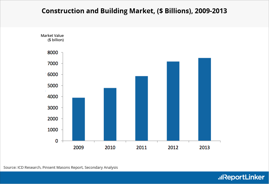 Construction Industry Global Market Value