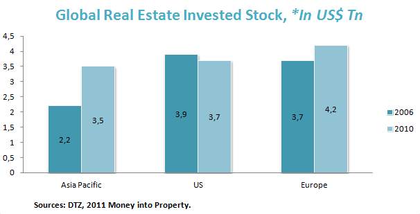 Global Real Estate Invested Stock, *In US$ Tn
