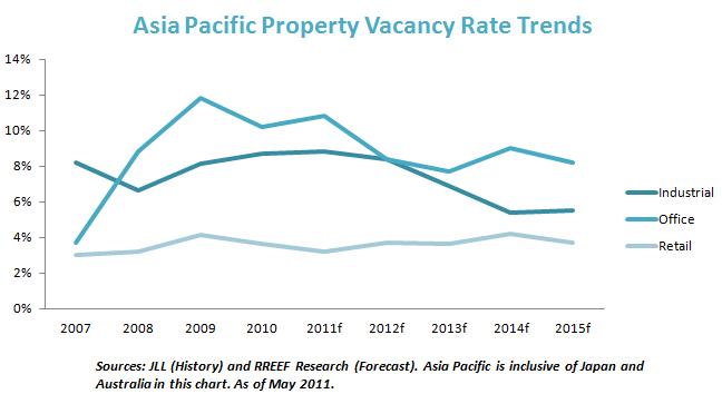 Asia Pacific Property Vacancy Rate Trends