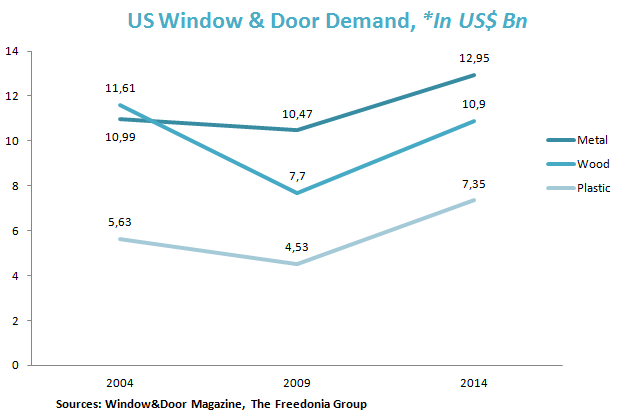 US Window & Door Demand, *In US$ Bn