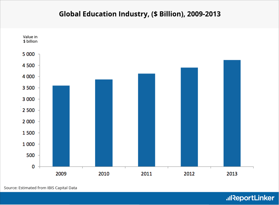 Global Education Industry between 2009 and 2013
