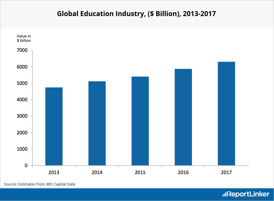 Global Education Industry Forecast from 2013 to 2017