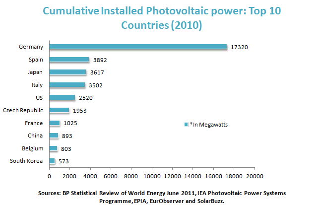 Cumulative Installed Photovoltaic power: Top 10 Countries (2010)