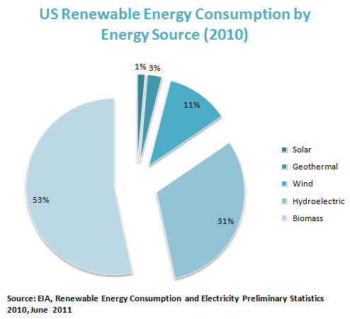 US Renewable Energy Consumption by Energy Source (2010)