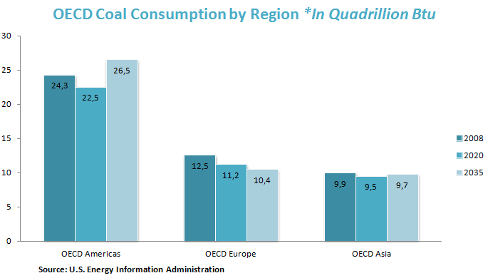 OECD Coal Consumption by Region *In Quadrillion Btu