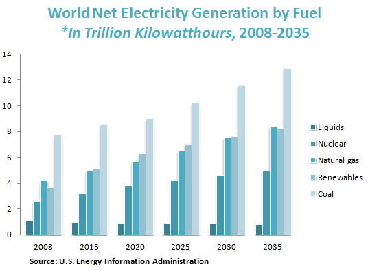 World Net Electricity Generation by Fuel *In Trillion Kilowatthours, 2008-2035