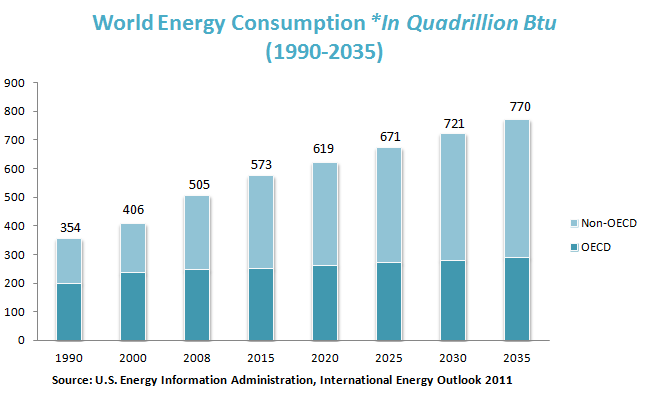 World Energy Consumption *In Quadrillion Btu (1990-2035)
