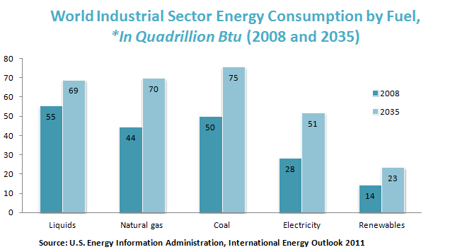 World Industrial Sector Energy Consumption by Fuel, *In Quadrillion Btu (2008 and 2035)