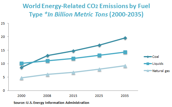 World Energy-Related CO2 Emissions by Fuel Type *In Billion Metric Tons (2000-2035)