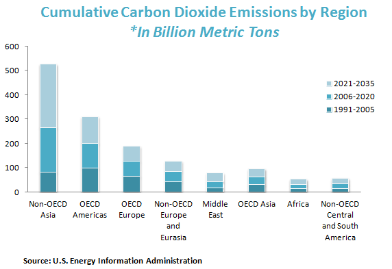 Cumulative Carbon Dioxide Emissions by Region *In Billion Metric Tons