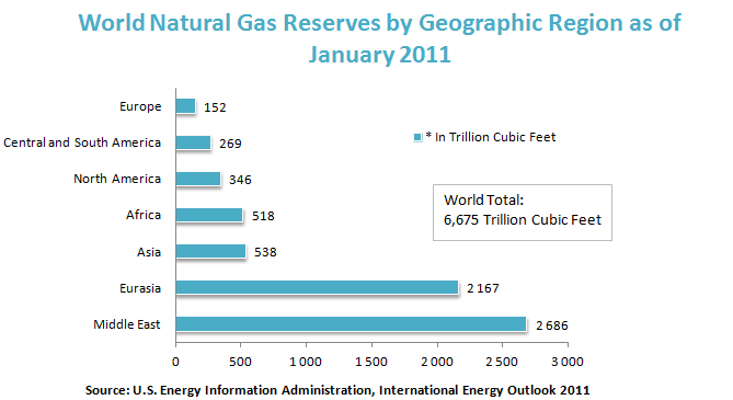World Natural Gas Reserves by Geographic Region as of January 2011