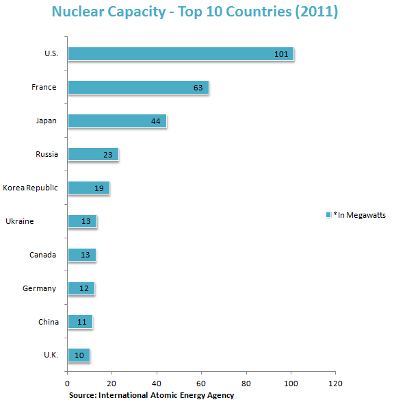 Nuclear Capacity - Top 10 Countries (2011)