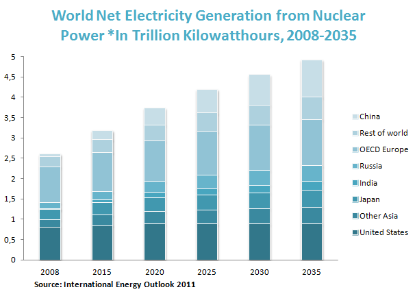World Net Electricity Generation from Nuclear Power *In Trillion Kilowatthours, 2008-2035
