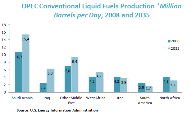 OPEC Conventional Liquid Fuels Production *Million Barrels per Day, 2008 and 2035