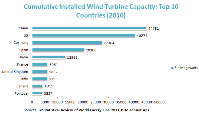 Cumulative Installed Wind Turbine Capacity: Top 10 Countries (2010)