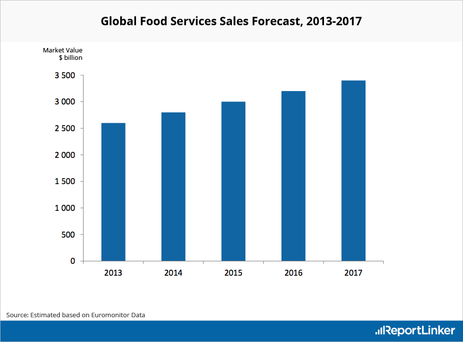 Global Food Services Sales Forecast 2017