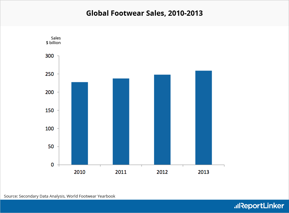 Global Footwear Sales between 2010 and 2013
