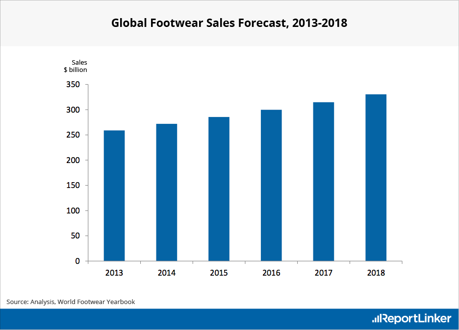 Global Footwear Sales Forecast 2013-2018