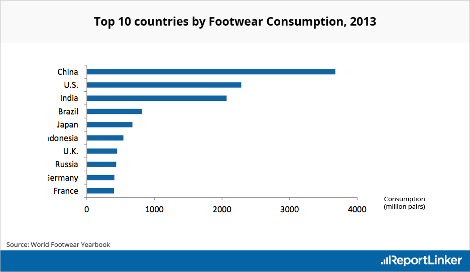 Top 10 Countries by Footwear Consumption in 2013